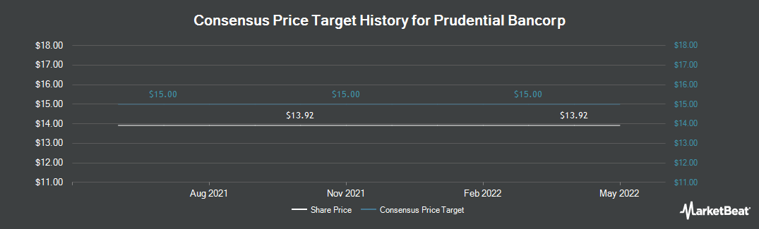 Price Target History for Prudential Bancorp (NASDAQ:PBIP)