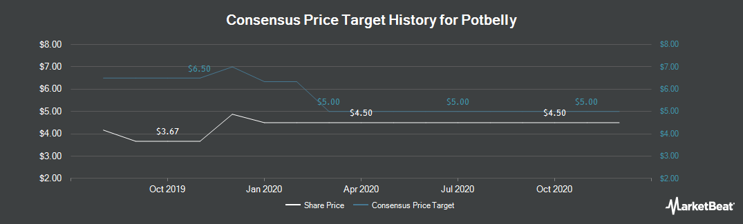 Price Target History for Potbelly (NASDAQ:PBPB)