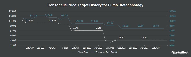 Price Target History for Puma Biotechnology (NASDAQ:PBYI)