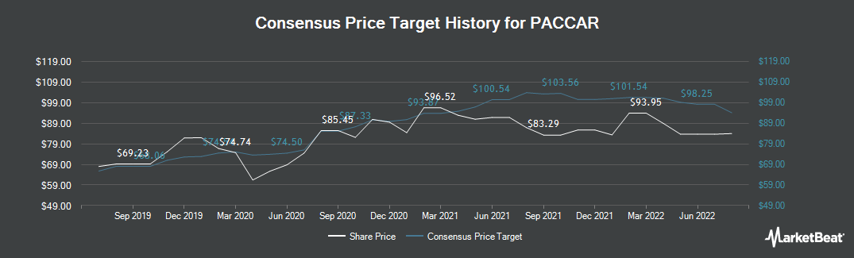 Price Target History for PACCAR (NASDAQ:PCAR)