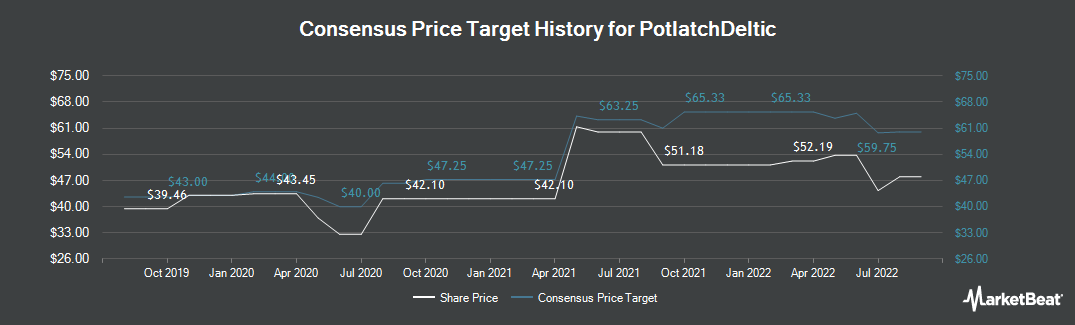 Price Target History for Potlatch (NASDAQ:PCH)