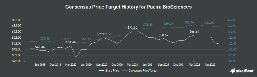 Price Target History for Pacira Pharmaceuticals (NASDAQ:PCRX)