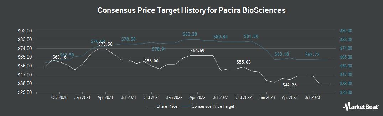Price Target History for Pacira Pharmaceuticals (NASDAQ:PCRX)