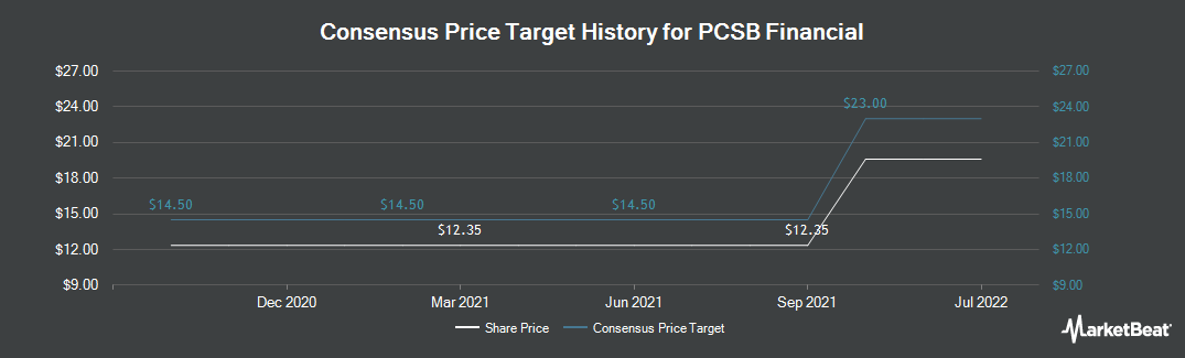 Price Target History for PCSB Financial (NASDAQ:PCSB)