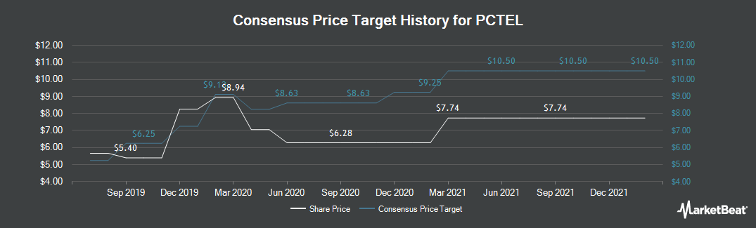 Price Target History for PC-Tel (NASDAQ:PCTI)