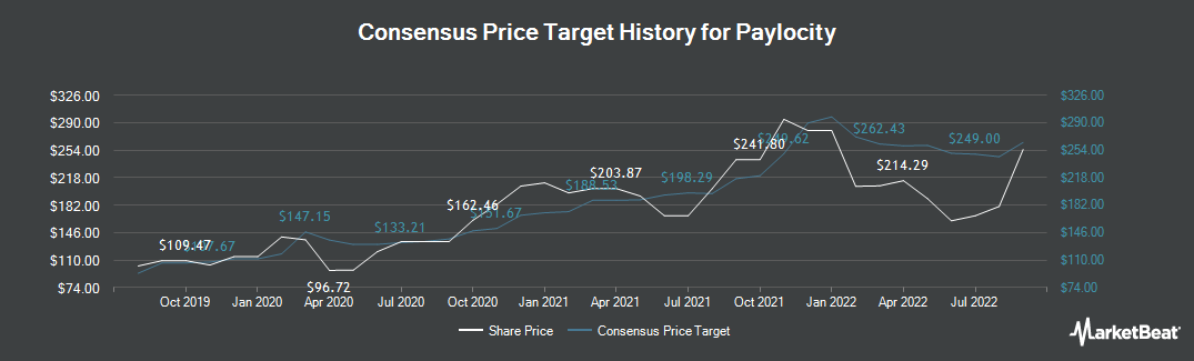 Price Target History for Paylocity Holding Corporation (NASDAQ:PCTY)