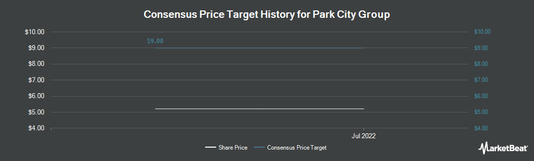 Price Target History for Park City Group (NASDAQ:PCYG)