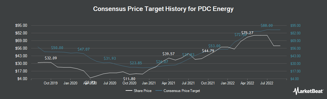 Price Target History for PDC Energy (NASDAQ:PDCE)