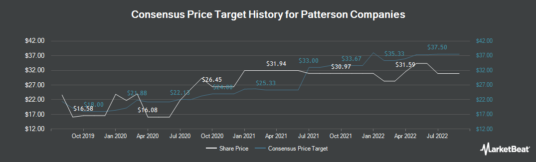 Price Target History for Patterson Companies (NASDAQ:PDCO)