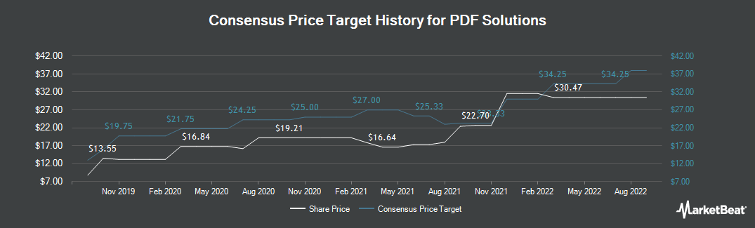 Price Target History for PDF Solutions (NASDAQ:PDFS)