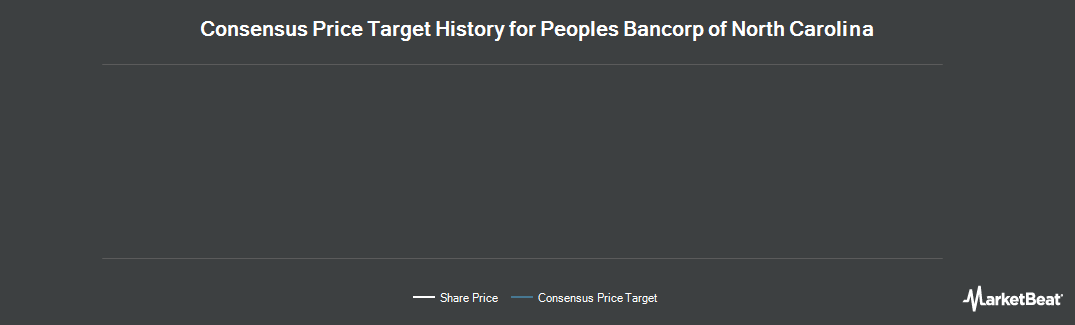 Price Target History for Peoples Bancorp of North Carolina (NASDAQ:PEBK)