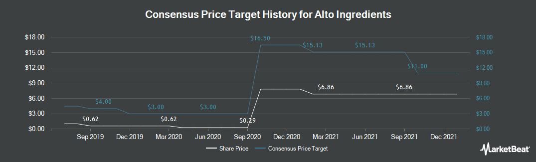 Price Target History for Pacific Ethanol (NASDAQ:PEIX)