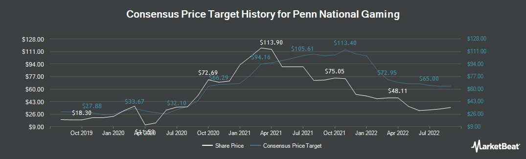 Price Target History for Penn National Gaming (NASDAQ:PENN)