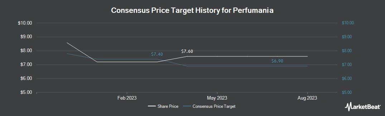 Price Target History for Perfumania (NASDAQ:PERF)
