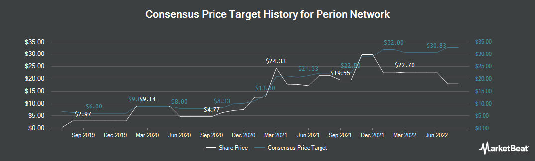 Price Target History for Perion Network (NASDAQ:PERI)