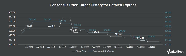 Price Target History for 1-800-PetMeds (NASDAQ:PETS)