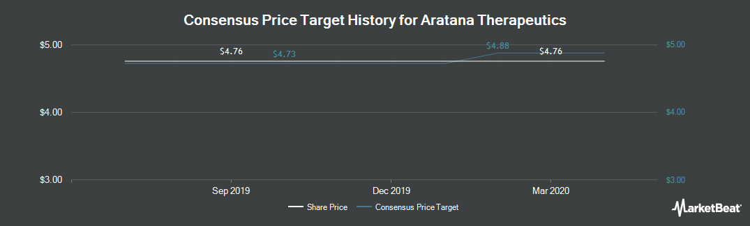 Price Target History for Aratana Therapeutics (NASDAQ:PETX)