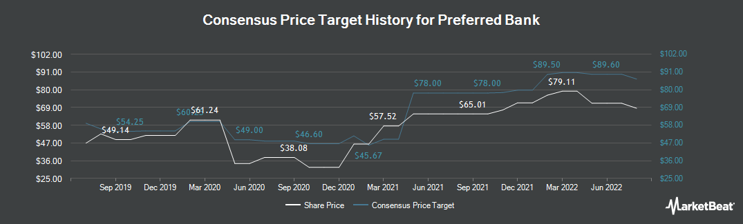 Price Target History for Preferred Bank (NASDAQ:PFBC)