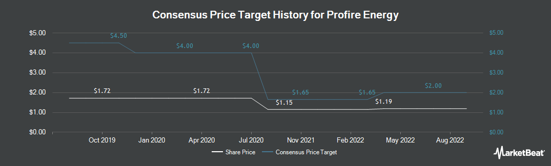 Price Target History for Profire Energy (NASDAQ:PFIE)