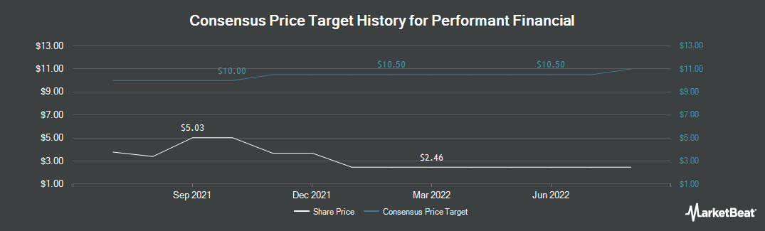 Price Target History for Performant Financial (NASDAQ:PFMT)