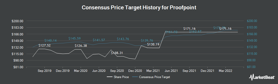 Price Target History for Proofpoint (NASDAQ:PFPT)