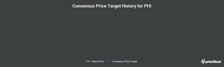 Price Target History for PHI (NASDAQ:PHIIK)