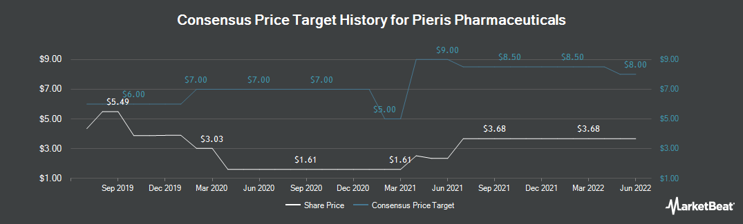 Price Target History for Pieris Pharmaceuticals (NASDAQ:PIRS)
