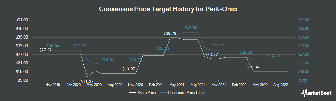 Price Target History for Park-Ohio Holdings Corp. (NASDAQ:PKOH)