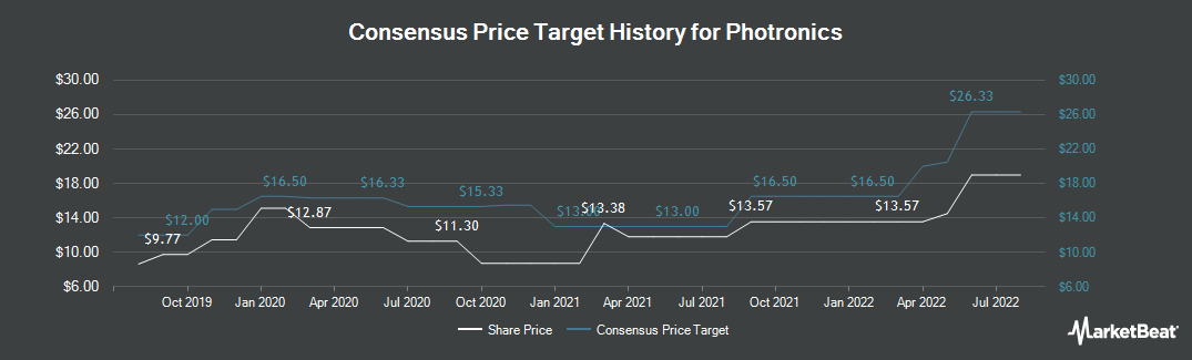 Price Target History for Photronics (NASDAQ:PLAB)