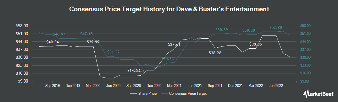Price Target History for Dave & Buster`s Entertainment (NASDAQ:PLAY)