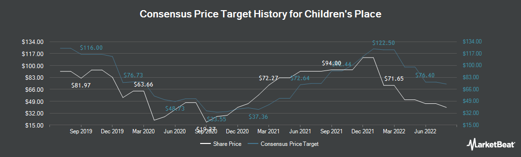 Price Target History for Childrens Place (NASDAQ:PLCE)