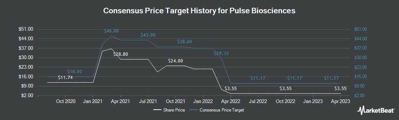 Price Target History for Pulse Biosciences (NASDAQ:PLSE)