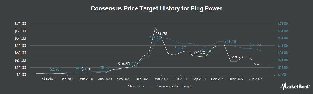 Price Target History for Plug Power (NASDAQ:PLUG)