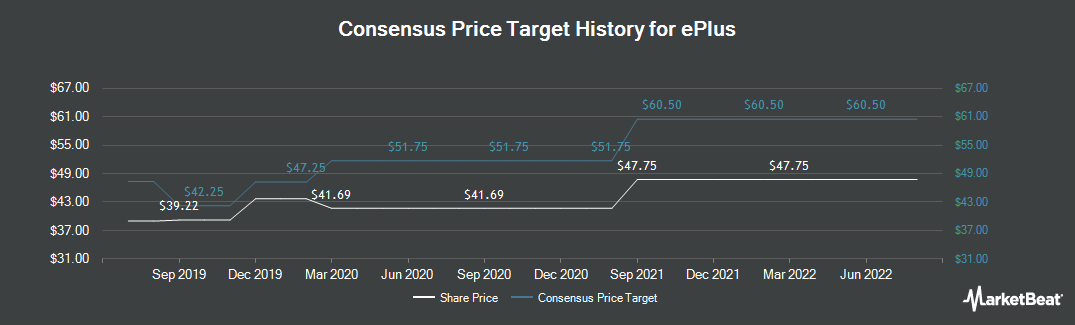 Price Target History for ePlus (NASDAQ:PLUS)