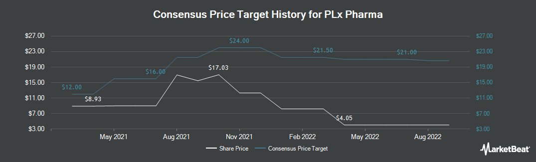 Price Target History for PLx Pharma (NASDAQ:PLXP)