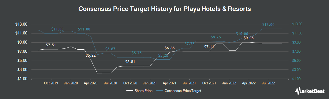 Price Target History for Playa Hotels & Resorts (NASDAQ:PLYA)