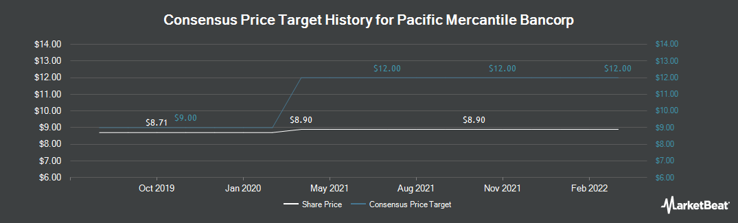 Price Target History for Pacific Mercantile Bancorp (NASDAQ:PMBC)