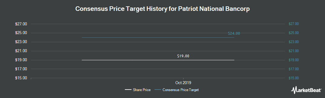 Price Target History for Patriot National Bancorp (NASDAQ:PNBK)