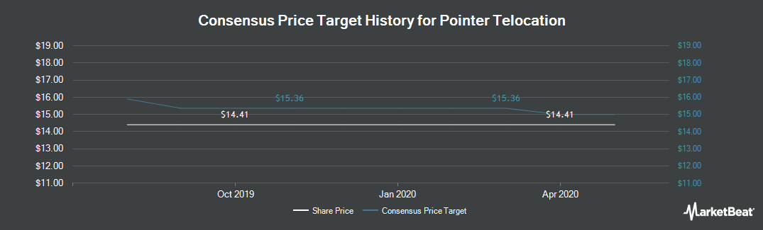 Price Target History for Pointer Telocation (NASDAQ:PNTR)