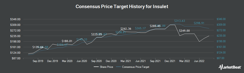 Price Target History for Insulet Corporation (NASDAQ:PODD)