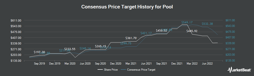 Price Target History for Pool Corporation (NASDAQ:POOL)