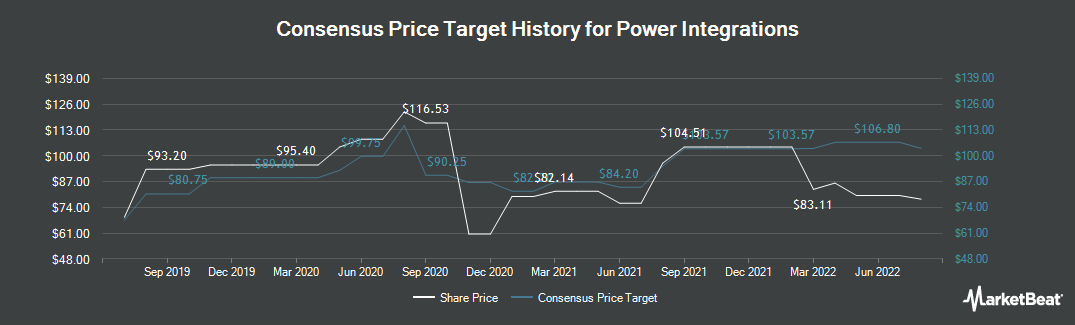 Price Target History for Power Integrations (NASDAQ:POWI)