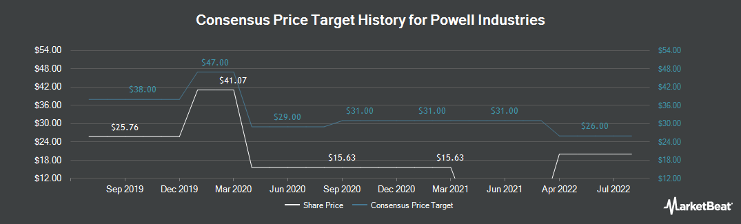 Price Target History for Powell Industries (NASDAQ:POWL)