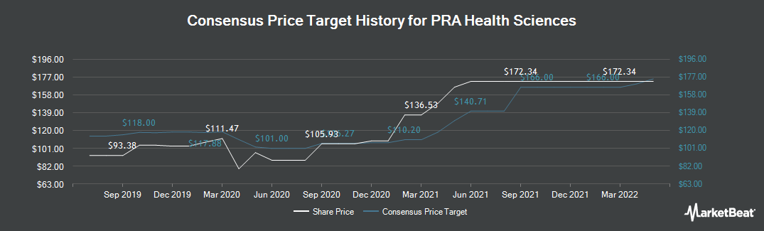 Price Target History for PRA Health Sciences (NASDAQ:PRAH)