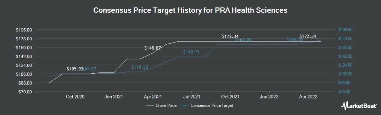 Price Target History for PRA Health Sciences (NASDAQ:PRAH)