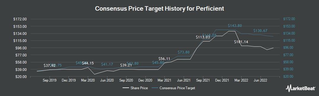 Price Target History for Perficient (NASDAQ:PRFT)