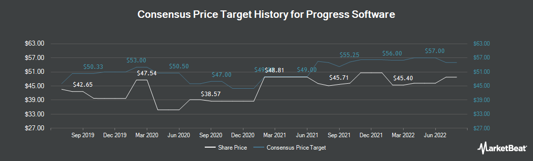Price Target History for Progress Software (NASDAQ:PRGS)