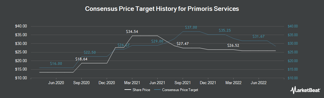 Price Target History for Primoris Services (NASDAQ:PRIM)