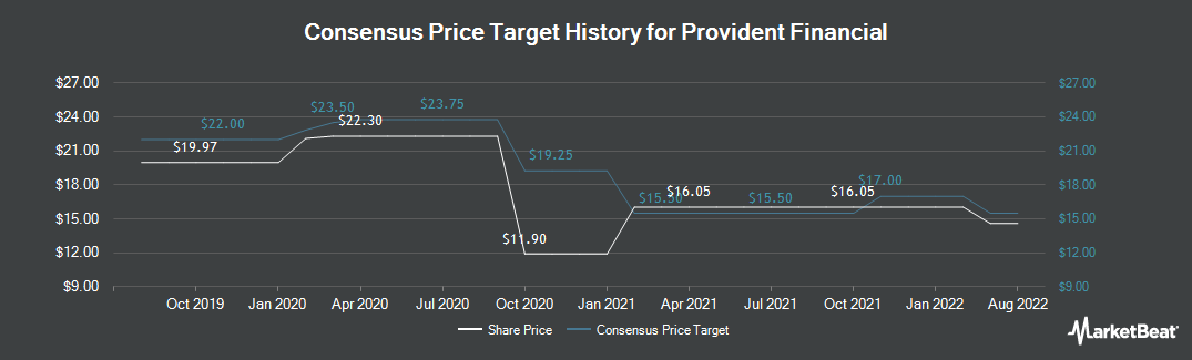 Price Target History for Provident Financial (NASDAQ:PROV)