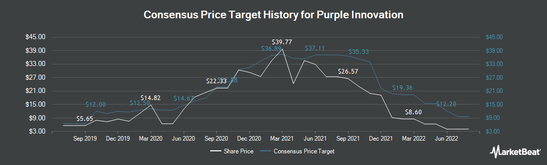 Price Target History for Purple Innovation (NASDAQ:PRPL)